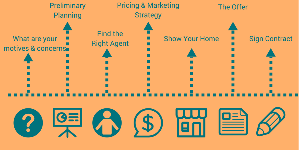 The-Selling-Process